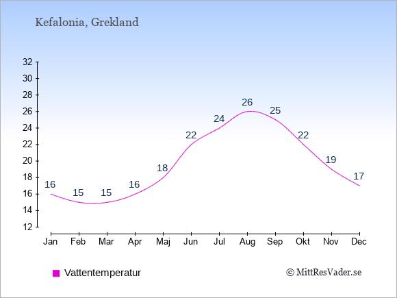 Vattentemperatur på  Kefalonia. Badvattentemperatur.