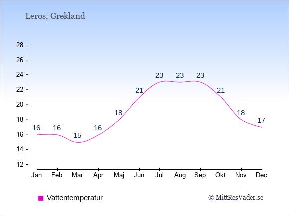 Vattentemperatur på Leros Badtemperatur: Januari 16. Februari 16. Mars 15. April 16. Maj 18. Juni 21. Juli 23. Augusti 23. September 23. Oktober 21. November 18. December 17.