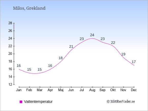 Vattentemperatur på Milos Badtemperatur: Januari 16. Februari 15. Mars 15. April 16. Maj 18. Juni 21. Juli 23. Augusti 24. September 23. Oktober 22. November 19. December 17.