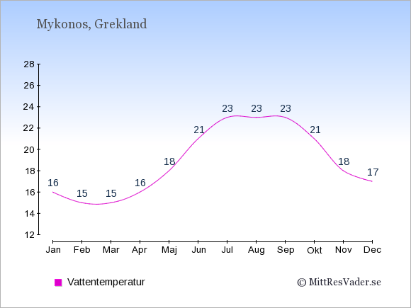 Vattentemperatur på Mykonos Badtemperatur: Januari 16. Februari 15. Mars 15. April 16. Maj 18. Juni 21. Juli 23. Augusti 23. September 23. Oktober 21. November 18. December 17.