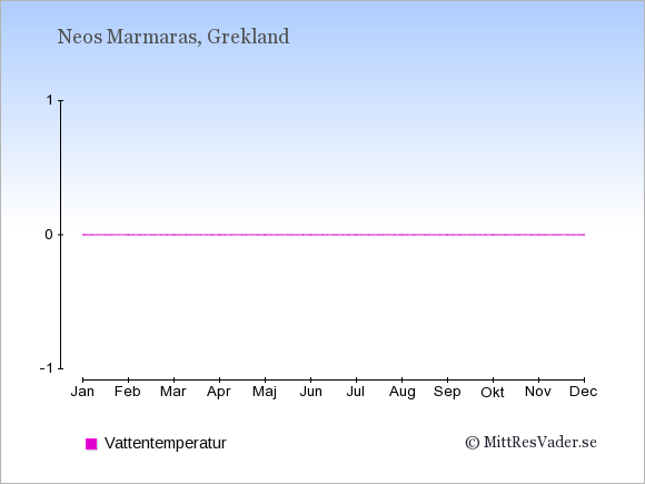 Vattentemperatur i  Neos Marmaras. Badvattentemperatur.