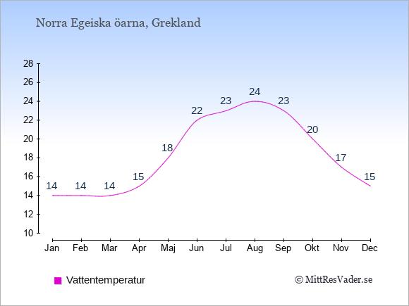 Vattentemperatur på Norra Egeiska öarna Badtemperatur: Januari 14. Februari 14. Mars 14. April 15. Maj 18. Juni 22. Juli 23. Augusti 24. September 23. Oktober 20. November 17. December 15.