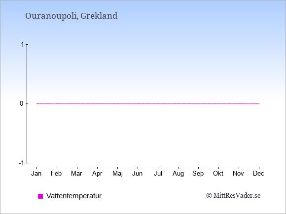 Vattentemperatur i  Ouranoupoli. Badvattentemperatur.