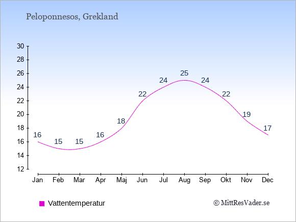 Vattentemperatur på Peloponnesos Badtemperatur: Januari 16. Februari 15. Mars 15. April 16. Maj 18. Juni 22. Juli 24. Augusti 25. September 24. Oktober 22. November 19. December 17.