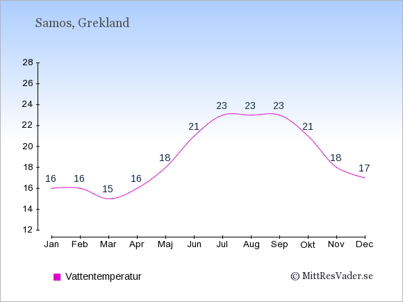 Vattentemperatur på Samos Badtemperatur: Januari 16. Februari 16. Mars 15. April 16. Maj 18. Juni 21. Juli 23. Augusti 23. September 23. Oktober 21. November 18. December 17.