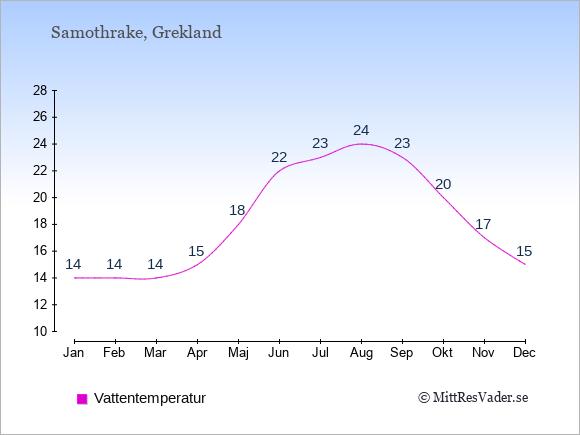 Vattentemperatur på Samothrake Badtemperatur: Januari 14. Februari 14. Mars 14. April 15. Maj 18. Juni 22. Juli 23. Augusti 24. September 23. Oktober 20. November 17. December 15.