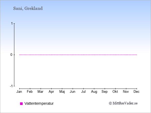 Vattentemperatur i  Sani. Badvattentemperatur.