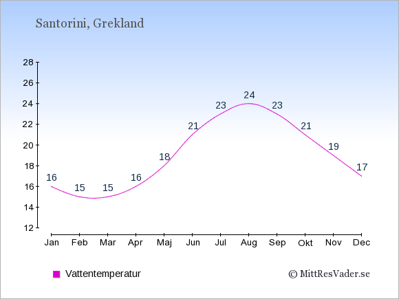 Vattentemperatur på  Santorini. Badvattentemperatur.