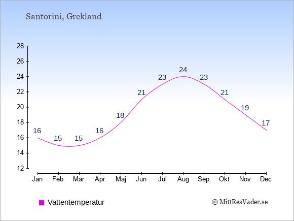 Vattentemperatur på Santorini Badtemperatur: Januari 16. Februari 15. Mars 15. April 16. Maj 18. Juni 21. Juli 23. Augusti 24. September 23. Oktober 21. November 19. December 17.