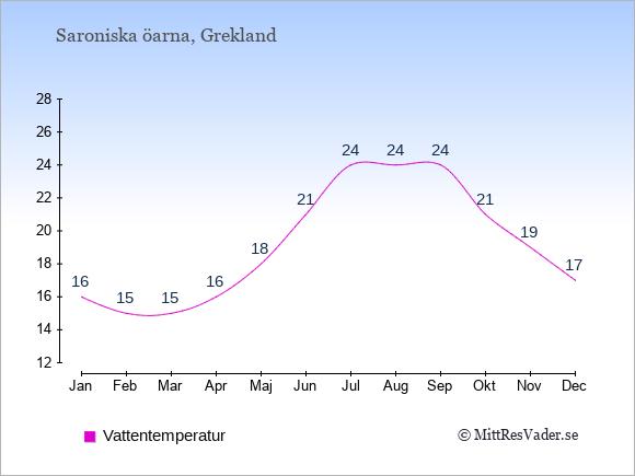 Vattentemperatur på  Saroniska öarna. Badvattentemperatur.