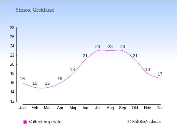 Vattentemperatur på Sifnos Badtemperatur: Januari 16. Februari 15. Mars 15. April 16. Maj 18. Juni 21. Juli 23. Augusti 23. September 23. Oktober 21. November 18. December 17.