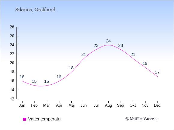 Vattentemperatur på Sikinos Badtemperatur: Januari 16. Februari 15. Mars 15. April 16. Maj 18. Juni 21. Juli 23. Augusti 24. September 23. Oktober 21. November 19. December 17.