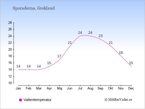 Vattentemperatur på Sporaderna Badtemperatur: Januari 14. Februari 14. Mars 14. April 15. Maj 17. Juni 21. Juli 24. Augusti 24. September 23. Oktober 21. November 18. December 15.