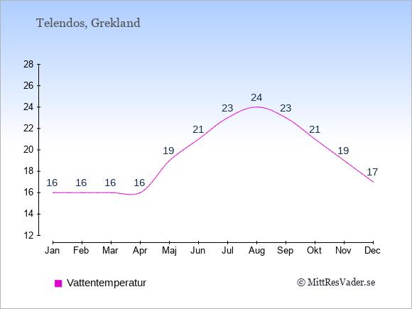 Vattentemperatur på Telendos Badtemperatur: Januari 16. Februari 16. Mars 16. April 16. Maj 19. Juni 21. Juli 23. Augusti 24. September 23. Oktober 21. November 19. December 17.