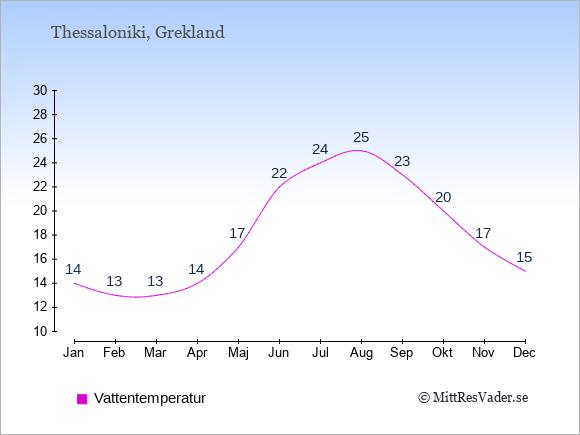 Vattentemperatur i Thessaloniki Badtemperatur: Januari 14. Februari 13. Mars 13. April 14. Maj 17. Juni 22. Juli 24. Augusti 25. September 23. Oktober 20. November 17. December 15.