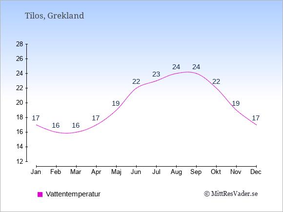 Vattentemperatur på Tilos Badtemperatur: Januari 17. Februari 16. Mars 16. April 17. Maj 19. Juni 22. Juli 23. Augusti 24. September 24. Oktober 22. November 19. December 17.