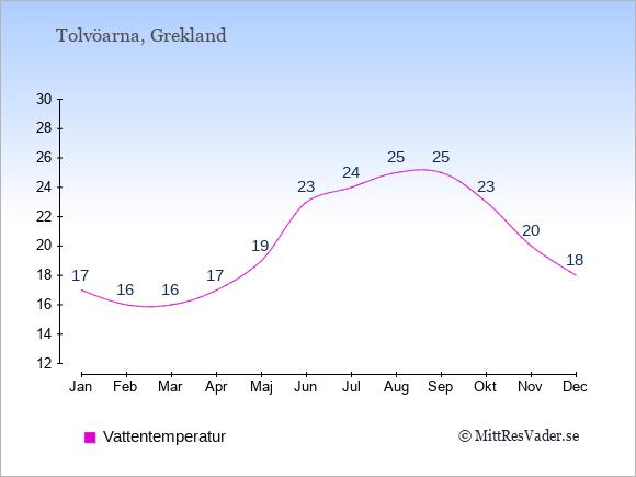Vattentemperatur på  Tolvöarna. Badvattentemperatur.