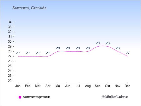 Vattentemperatur i Sauteurs Badtemperatur: Januari 27. Februari 27. Mars 27. April 27. Maj 28. Juni 28. Juli 28. Augusti 28. September 29. Oktober 29. November 28. December 27.