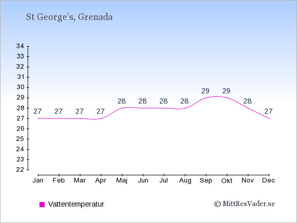 Vattentemperatur i St George's Badtemperatur: Januari 27. Februari 27. Mars 27. April 27. Maj 28. Juni 28. Juli 28. Augusti 28. September 29. Oktober 29. November 28. December 27.