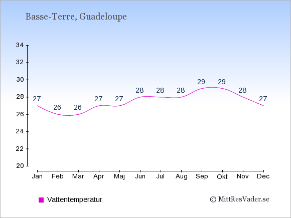 Vattentemperatur i Basse-Terre Badtemperatur: Januari 27. Februari 26. Mars 26. April 27. Maj 27. Juni 28. Juli 28. Augusti 28. September 29. Oktober 29. November 28. December 27.