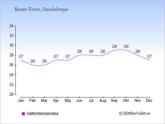 Vattentemperatur på  Guadeloupe. Badvattentemperatur.