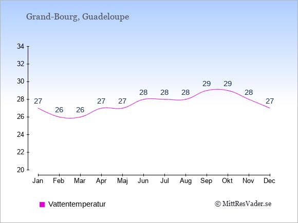 Vattentemperatur i Grand-Bourg Badtemperatur: Januari 27. Februari 26. Mars 26. April 27. Maj 27. Juni 28. Juli 28. Augusti 28. September 29. Oktober 29. November 28. December 27.