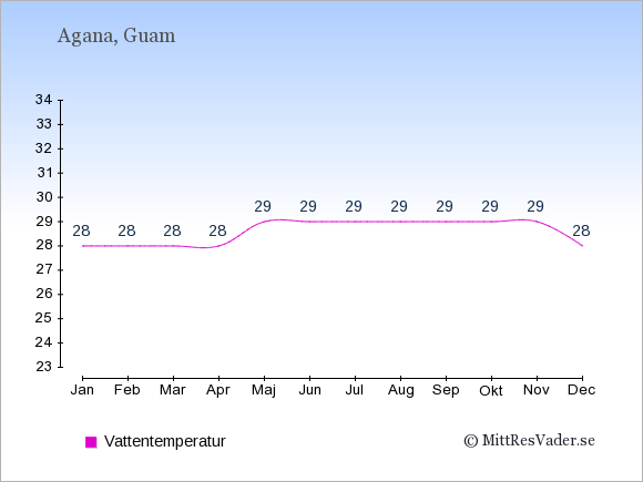 Vattentemperatur på Guam Badtemperatur: Januari 28. Februari 28. Mars 28. April 28. Maj 29. Juni 29. Juli 29. Augusti 29. September 29. Oktober 29. November 29. December 28.