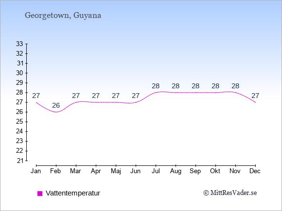 Vattentemperatur i Guyana Badtemperatur: Januari 27. Februari 26. Mars 27. April 27. Maj 27. Juni 27. Juli 28. Augusti 28. September 28. Oktober 28. November 28. December 27.
