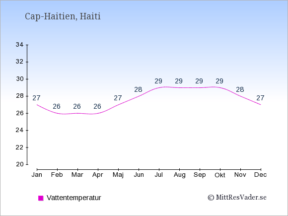 Vattentemperatur i Cap-Haitien Badtemperatur: Januari 27. Februari 26. Mars 26. April 26. Maj 27. Juni 28. Juli 29. Augusti 29. September 29. Oktober 29. November 28. December 27.