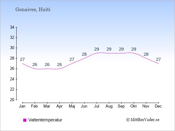 Vattentemperatur i Gonaives Badtemperatur: Januari 27. Februari 26. Mars 26. April 26. Maj 27. Juni 28. Juli 29. Augusti 29. September 29. Oktober 29. November 28. December 27.