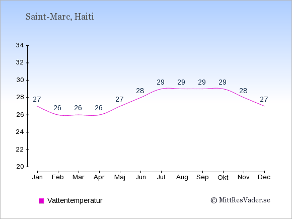 Vattentemperatur i  Saint-Marc. Badvattentemperatur.