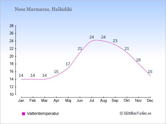 Vattentemperatur i Neos Marmaras Badtemperatur: Januari 14. Februari 14. Mars 14. April 15. Maj 17. Juni 21. Juli 24. Augusti 24. September 23. Oktober 21. November 18. December 15.