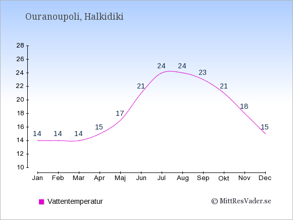 Vattentemperatur i Ouranoupoli Badtemperatur: Januari 14. Februari 14. Mars 14. April 15. Maj 17. Juni 21. Juli 24. Augusti 24. September 23. Oktober 21. November 18. December 15.