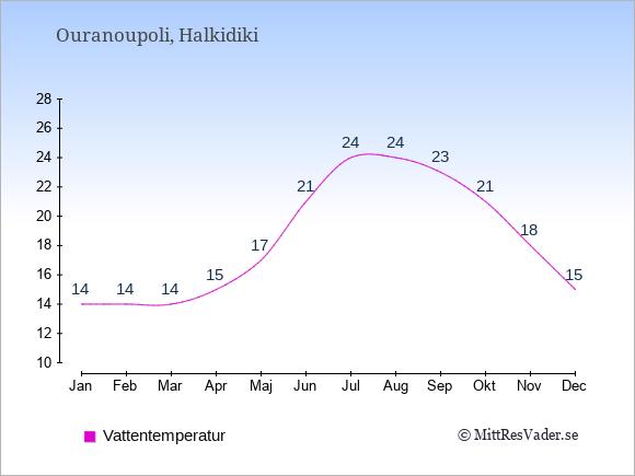 Vattentemperatur i Ouranoupoli Badtemperatur: Januari 14. Februari 14. Mars 14. April 15. Maj 17. Juni 21. Juli 24. Augusti 24. September 23. Oktober 21. November 18. December 15.
