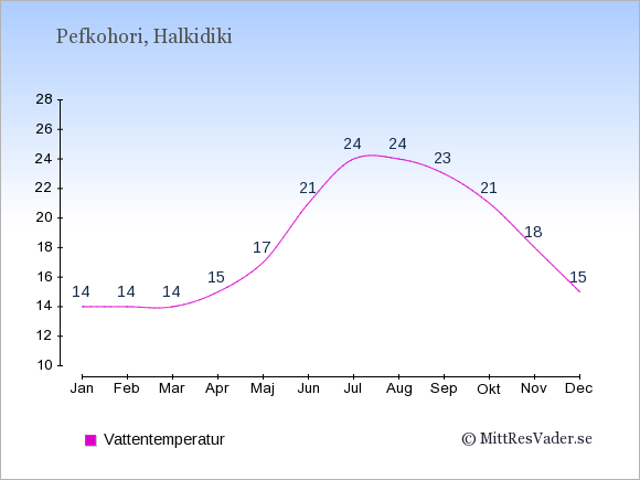 Vattentemperatur i Pefkohori Badtemperatur: Januari 14. Februari 14. Mars 14. April 15. Maj 17. Juni 21. Juli 24. Augusti 24. September 23. Oktober 21. November 18. December 15.
