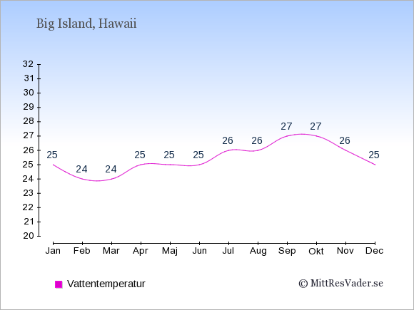 Vattentemperatur på Big Island Badtemperatur: Januari 25. Februari 24. Mars 24. April 25. Maj 25. Juni 25. Juli 26. Augusti 26. September 27. Oktober 27. November 26. December 25.