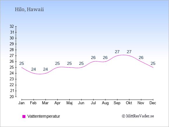 Vattentemperatur i Hilo Badtemperatur: Januari 25. Februari 24. Mars 24. April 25. Maj 25. Juni 25. Juli 26. Augusti 26. September 27. Oktober 27. November 26. December 25.