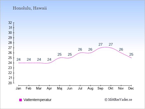 Vattentemperatur i Honolulu Badtemperatur: Januari 24. Februari 24. Mars 24. April 24. Maj 25. Juni 25. Juli 26. Augusti 26. September 27. Oktober 27. November 26. December 25.