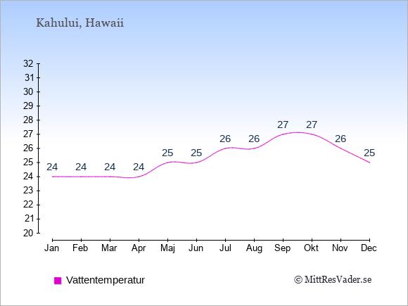 Vattentemperatur i Kahului Badtemperatur: Januari 24. Februari 24. Mars 24. April 24. Maj 25. Juni 25. Juli 26. Augusti 26. September 27. Oktober 27. November 26. December 25.