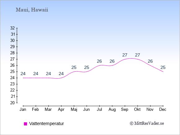 Vattentemperatur på Maui Badtemperatur: Januari 24. Februari 24. Mars 24. April 24. Maj 25. Juni 25. Juli 26. Augusti 26. September 27. Oktober 27. November 26. December 25.