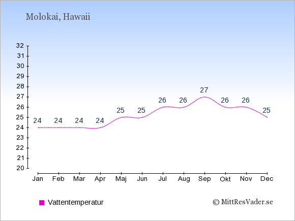 Vattentemperatur på Molokai Badtemperatur: Januari 24. Februari 24. Mars 24. April 24. Maj 25. Juni 25. Juli 26. Augusti 26. September 27. Oktober 26. November 26. December 25.