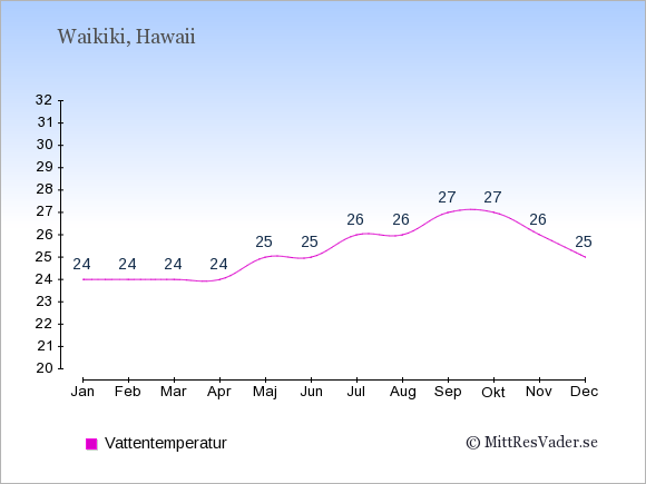 Vattentemperatur i Waikiki Badtemperatur: Januari 24. Februari 24. Mars 24. April 24. Maj 25. Juni 25. Juli 26. Augusti 26. September 27. Oktober 27. November 26. December 25.