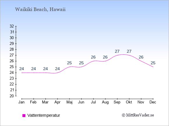 Vattentemperatur i Waikiki Beach Badtemperatur: Januari 24. Februari 24. Mars 24. April 24. Maj 25. Juni 25. Juli 26. Augusti 26. September 27. Oktober 27. November 26. December 25.