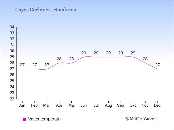 Vattentemperatur på Cayos Cochinos Badtemperatur: Januari 27. Februari 27. Mars 27. April 28. Maj 28. Juni 29. Juli 29. Augusti 29. September 29. Oktober 29. November 28. December 27.