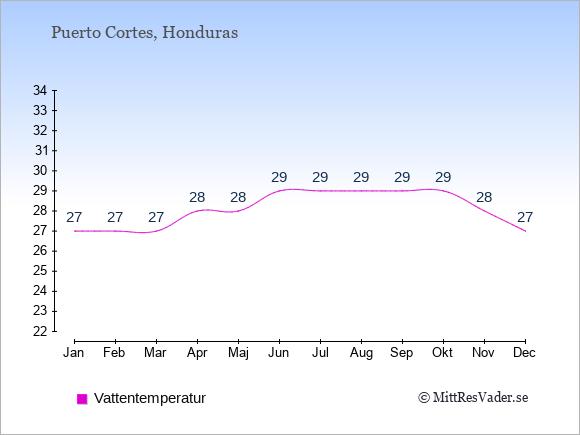 Vattentemperatur i Puerto Cortes Badtemperatur: Januari 27. Februari 27. Mars 27. April 28. Maj 28. Juni 29. Juli 29. Augusti 29. September 29. Oktober 29. November 28. December 27.