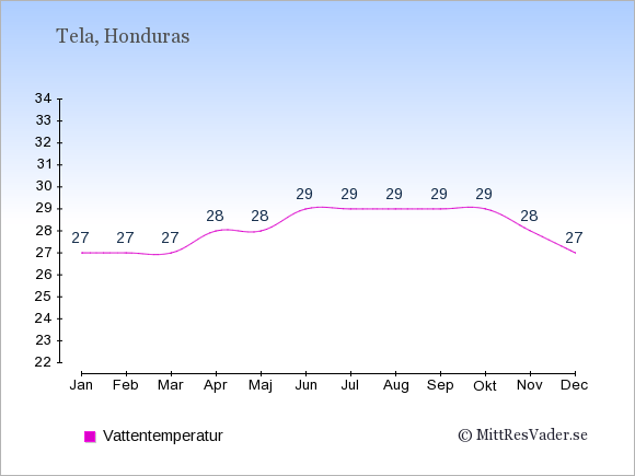 Vattentemperatur i Tela Badtemperatur: Januari 27. Februari 27. Mars 27. April 28. Maj 28. Juni 29. Juli 29. Augusti 29. September 29. Oktober 29. November 28. December 27.