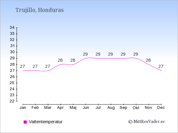 Vattentemperatur i Trujillo Badtemperatur: Januari 27. Februari 27. Mars 27. April 28. Maj 28. Juni 29. Juli 29. Augusti 29. September 29. Oktober 29. November 28. December 27.