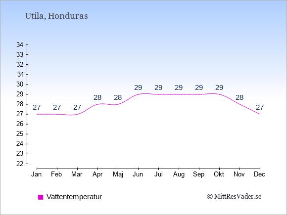 Vattentemperatur på Utila Badtemperatur: Januari 27. Februari 27. Mars 27. April 28. Maj 28. Juni 29. Juli 29. Augusti 29. September 29. Oktober 29. November 28. December 27.