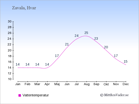 Vattentemperatur i Zavala Badtemperatur: Januari 14. Februari 14. Mars 14. April 14. Maj 17. Juni 21. Juli 24. Augusti 25. September 23. Oktober 20. November 17. December 15.