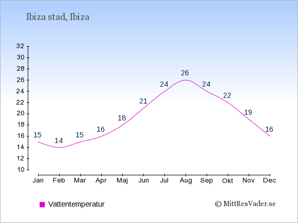 Vattentemperatur i Ibiza stad Badtemperatur: Januari 15. Februari 14. Mars 15. April 16. Maj 18. Juni 21. Juli 24. Augusti 26. September 24. Oktober 22. November 19. December 16.